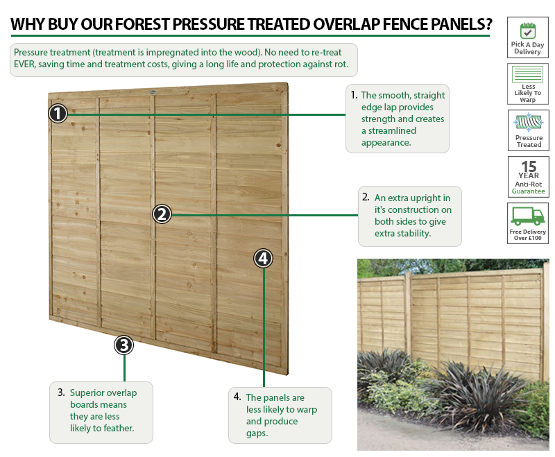 Why buy our Forest Pressure Treated Overlap Fence Panels?